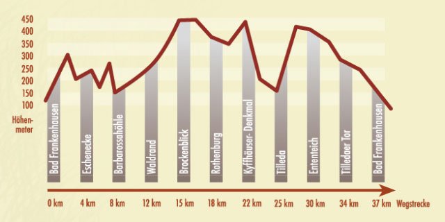 Elevation Profile for Kyffhäuser Trail
